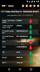 I Gold Live Price India (Kerala) - náhled