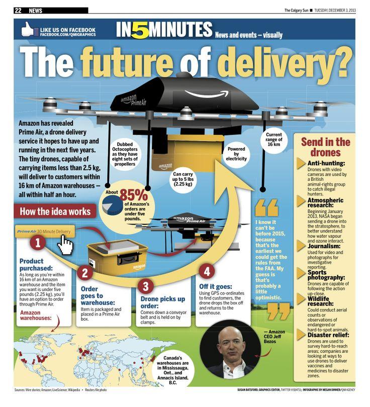 infografis drone