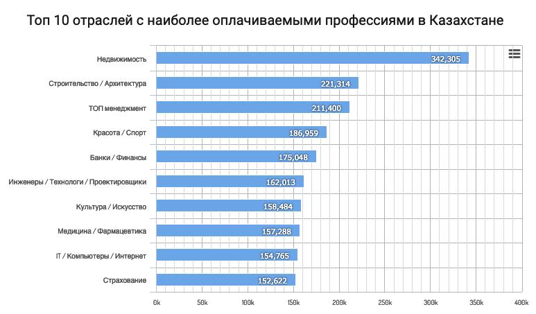 наиболее оплачиваемые профессии в Казахстане