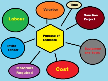 estimation of civil engineering project