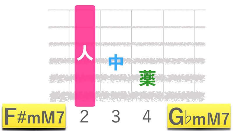 ギターコードF#mM7エフシャープマイナーメジャーセブン|G♭mM7ジーフラットマイナーメジャーセブンの押さえかたダイアグラム表