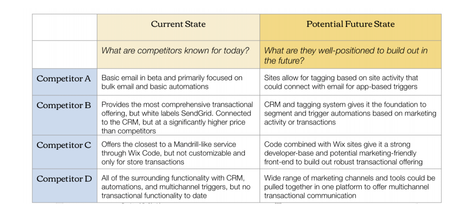 Become familiar with the current state of your competitors and their potential future state