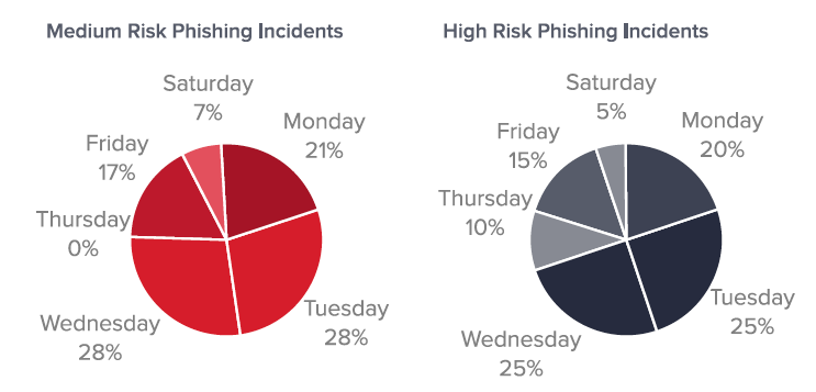 Figure 4: Daily distribution of phishing incidents.