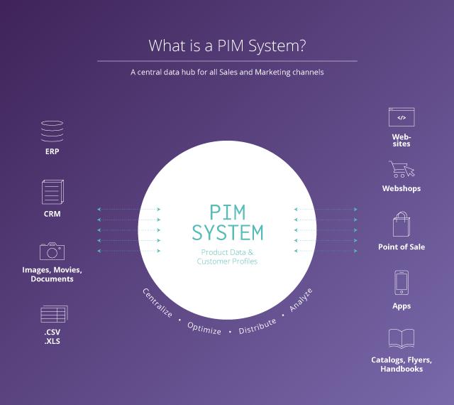 PIM System