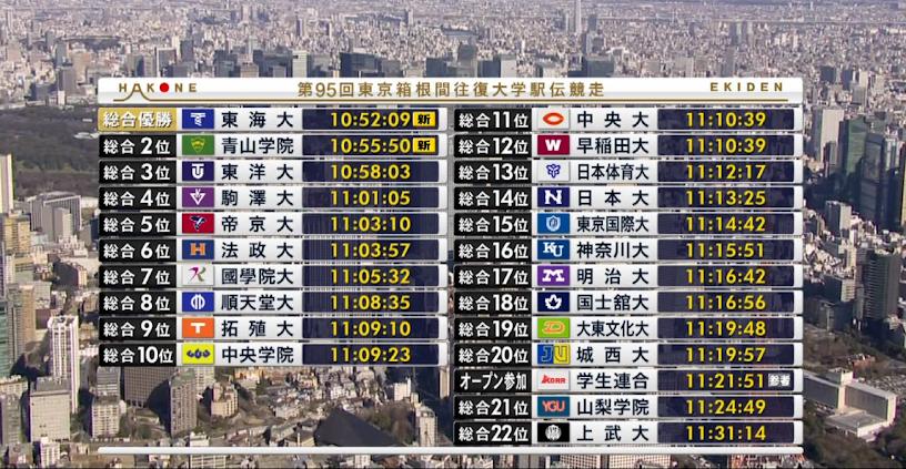 95回東京箱根間往復大学駅伝競走-結果