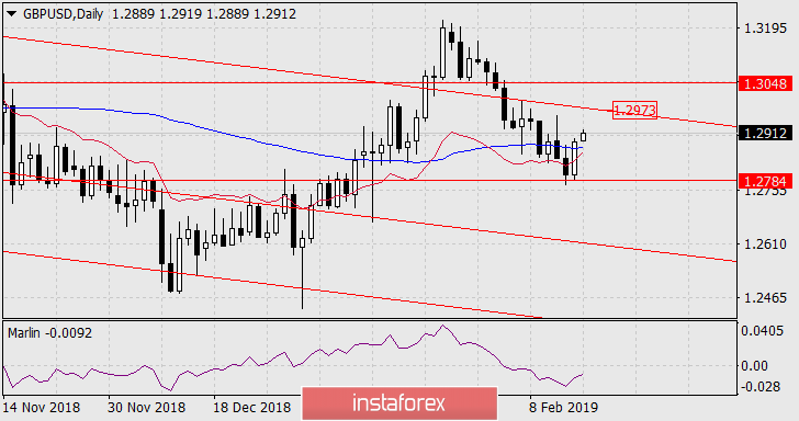 InstaForex Analytics: Forecast for GBP/USD on February 18, 2019