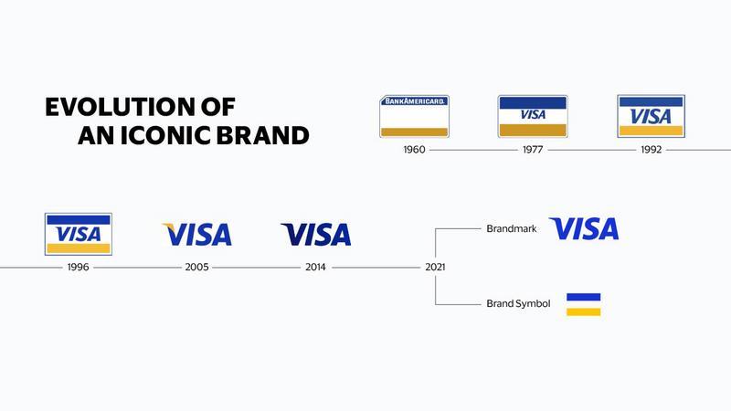 Meet Visa - poznajcie drogę Visy do sukcesu! Odświeżono kolorystykę logo, a oprócz tego - wprowadzono także symbol!