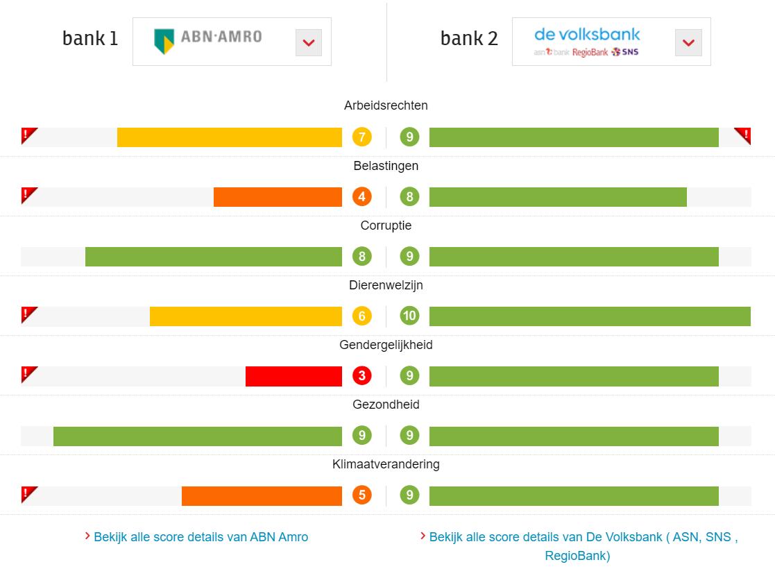 Duurzame bank ABN Amro en ASN vergelijking
