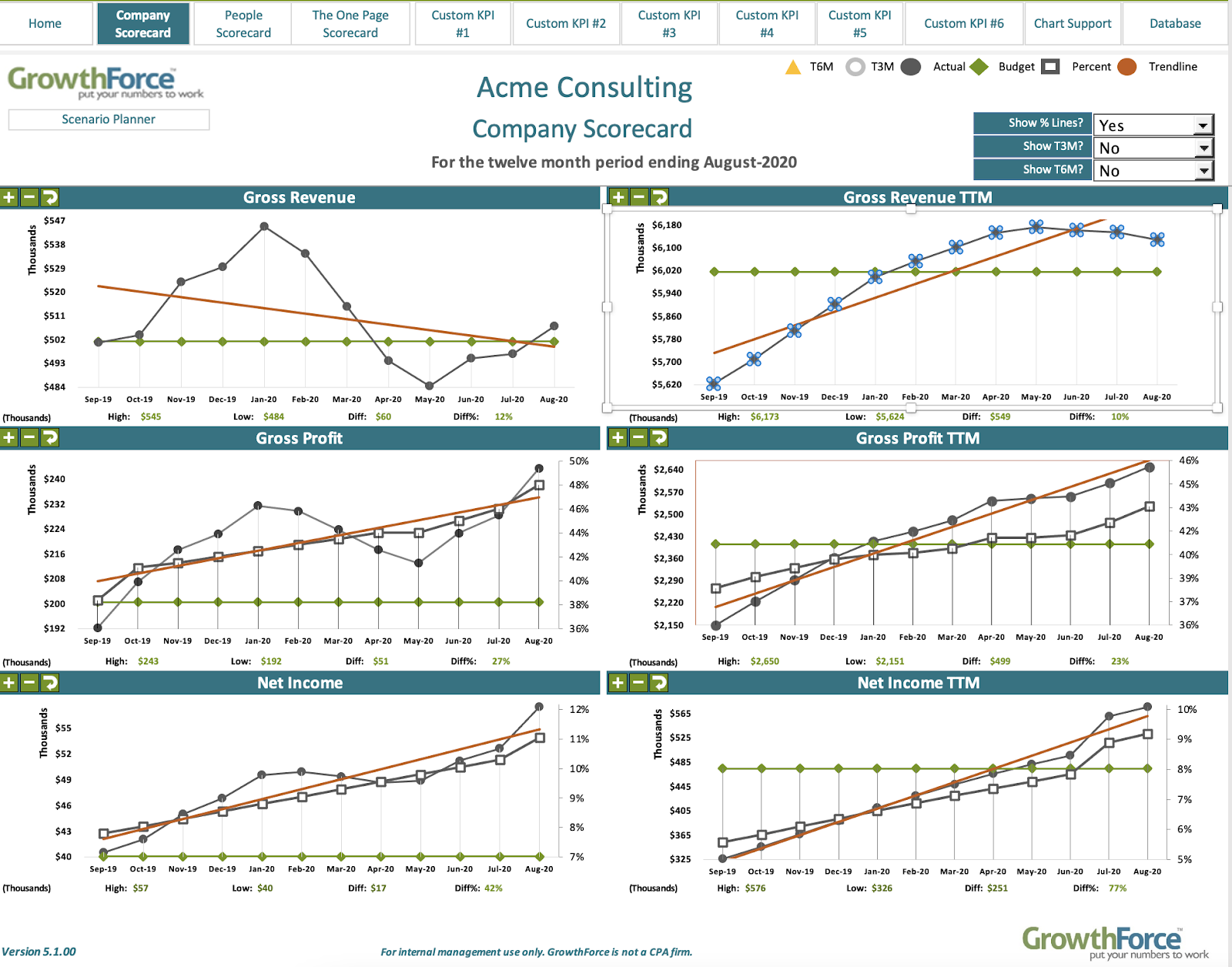GrowthForce Company Scorecard