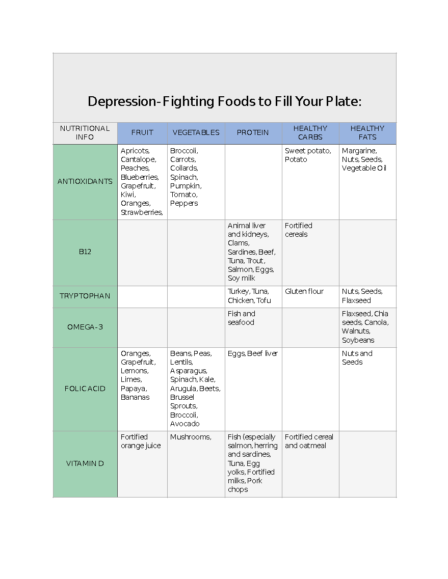 List of Depression-Fighting Foods