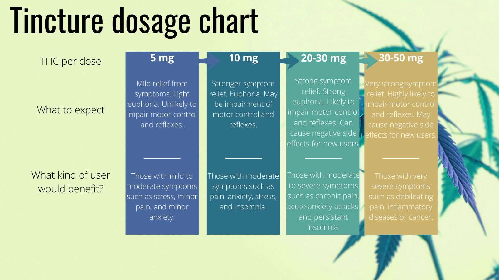 A guide on how to dose tinctures, by My Supply Co