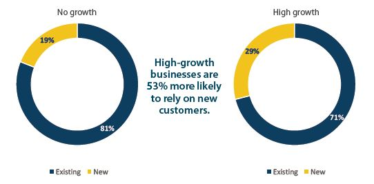5 Features High-Growth SMBs Have in Common