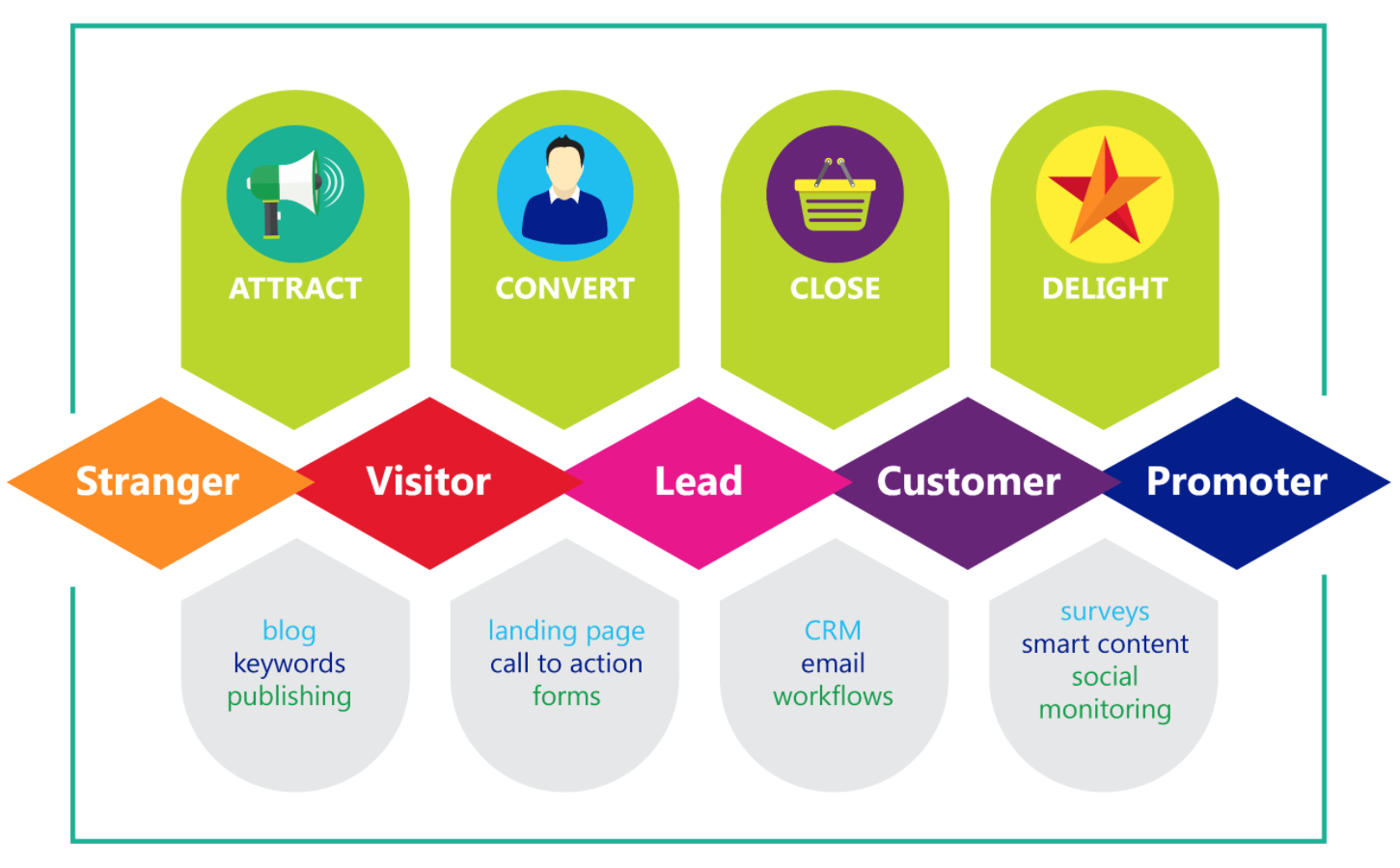 The four stages of inbound marketing; attract, convert, close, delight