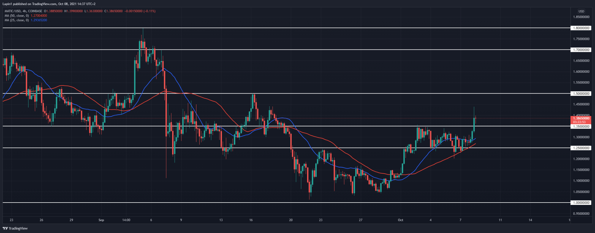 Polygon Price Analysis: MATIC spikes above $1.35 previous high, reversal to follow?