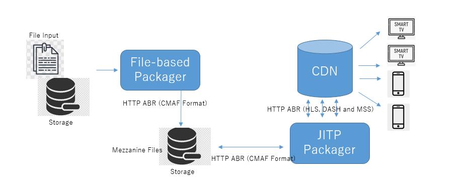 JITP Packaging or Just-In-Time Packaging