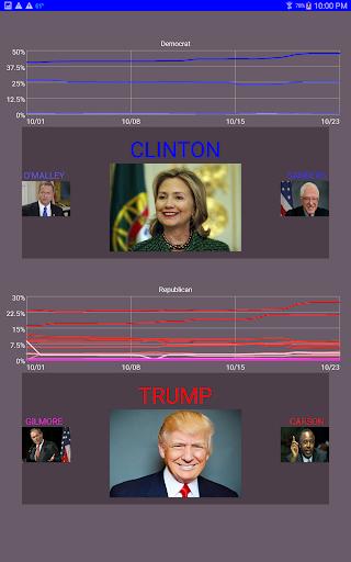 Presidential Tracker 2016