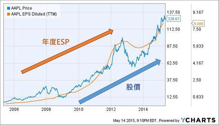 財務報表分析重點教學:EPS與股價通常呈現正相關係
