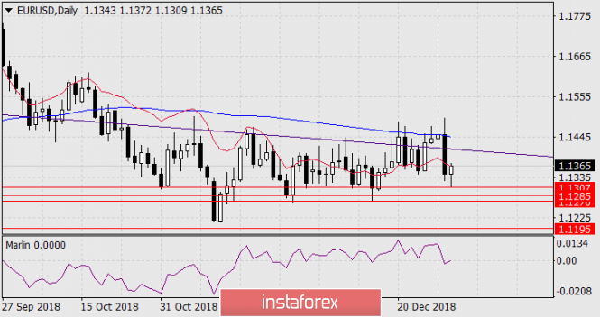 Forecast for EUR / USD on January 3, 2019