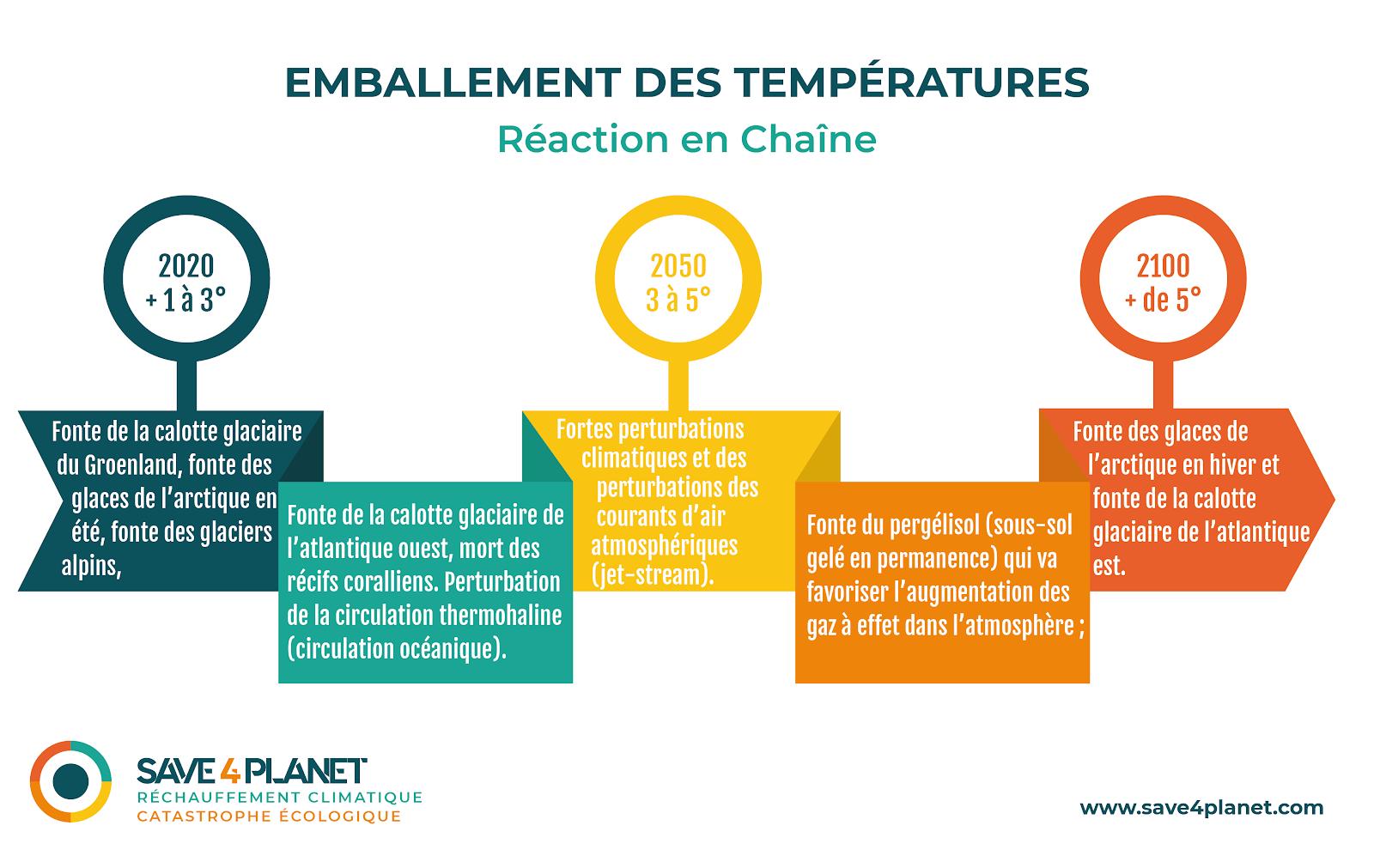 Illustration de l'emballement des temperatures et des reactions en chaine