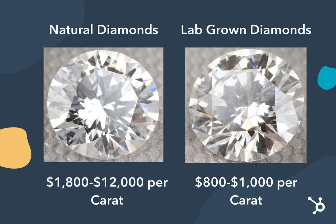 Prestige pricing diamonds