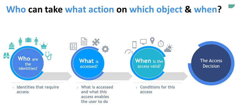 Policy Based Access Control Model