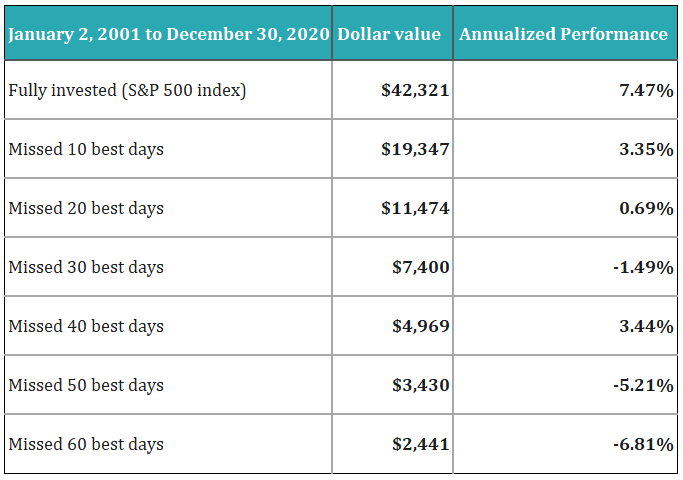A table listing results from the JP Morgan research on the Stock Market.