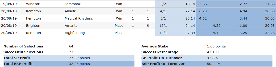Don's-Daily-Tips-Full-Service-Results-20-August-2019