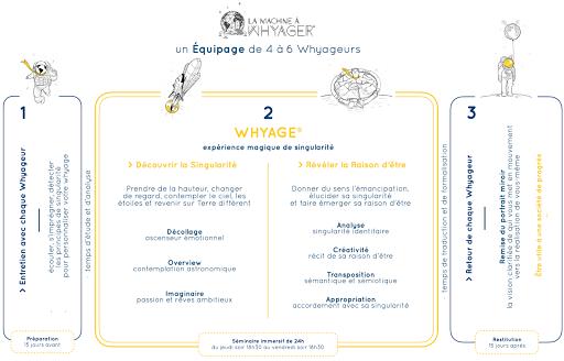 Programme Whyage