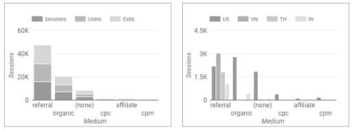 Referensi diagram batang bantuan data studio beta contoh bagan batang ccuart Choice Image