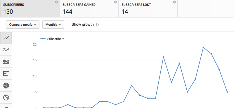 YouTube Video Length