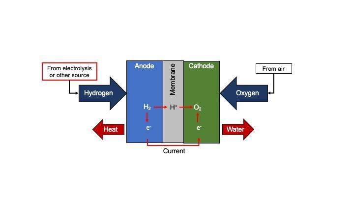 氢燃料线圈示意图