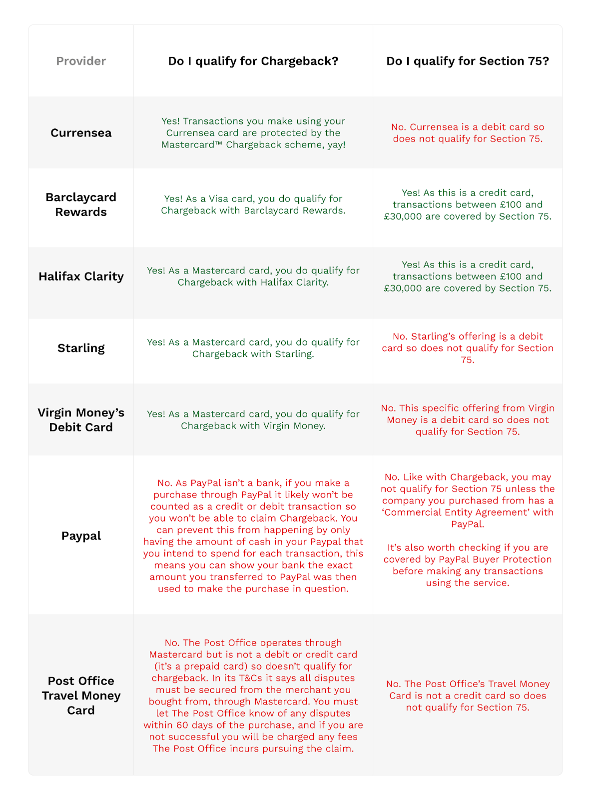 Comparing your protection rights on different spending methods