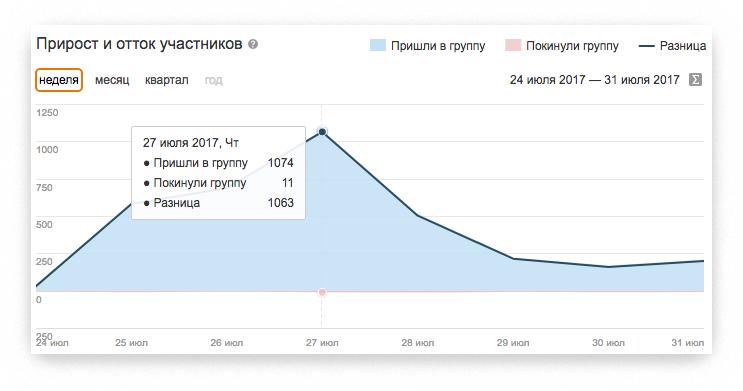 Статистика раскрутки группы в «Одноклассниках»