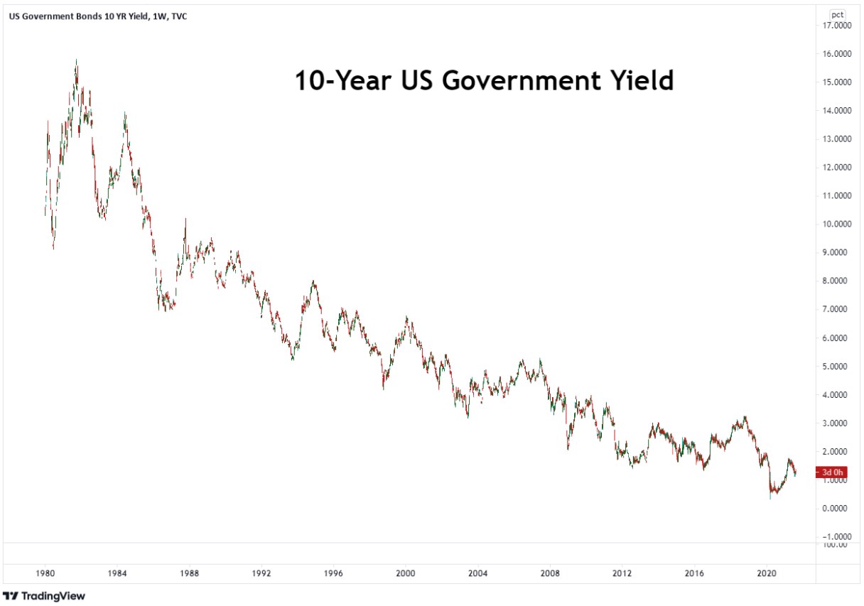 US government bonds yield over 10 years historical data.