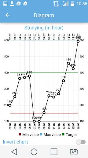 Statist - manage by statistics
