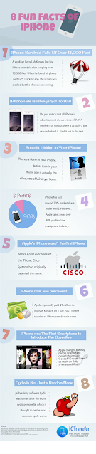 fun facts of iPhone