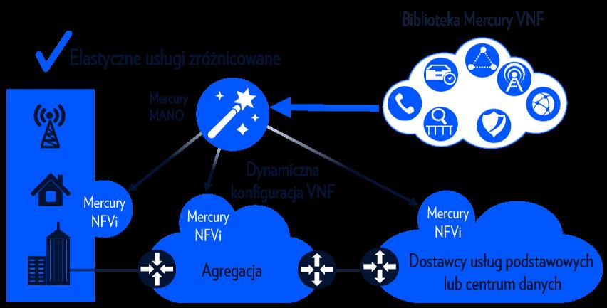 NFV-1-852x462