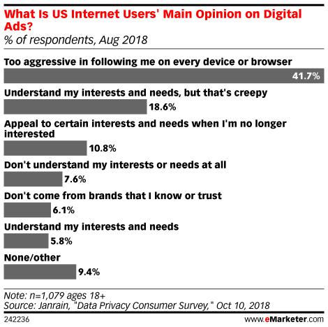 યુ.એસ. ઇન્ટરનેટ વપરાશકર્તાઓ ડિજિટલ જાહેરાતો પર અભિપ્રાય આપે છે