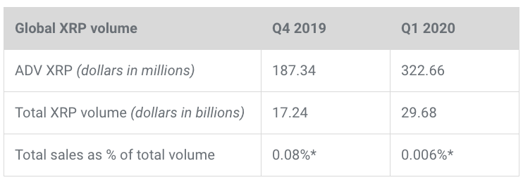 Table showing the global XRP volume in Q4 2019 and Q1 2020