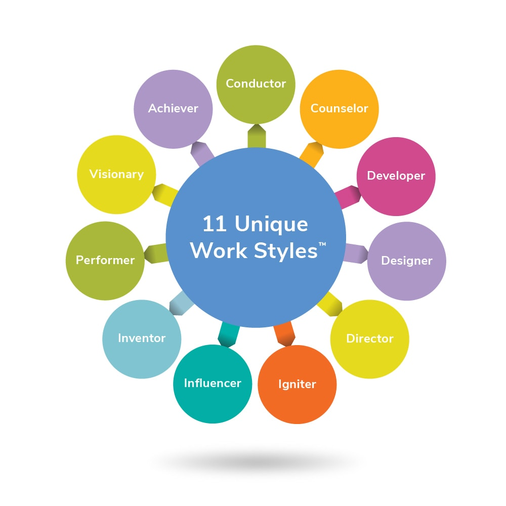 What is your work style? (A definitive guide)
