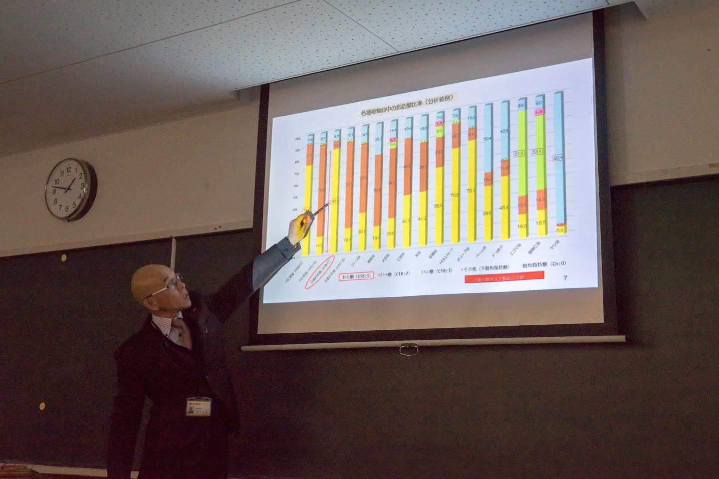 各種植物油の脂肪酸比率の説明