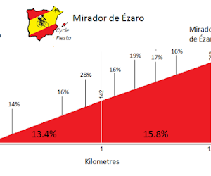 Wordt de Vuelta volgend jaar beslist op dit monster?