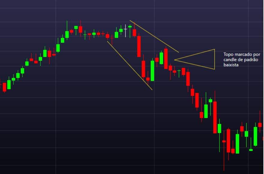 Padrão de Price Action - entrada após reversão de tendência