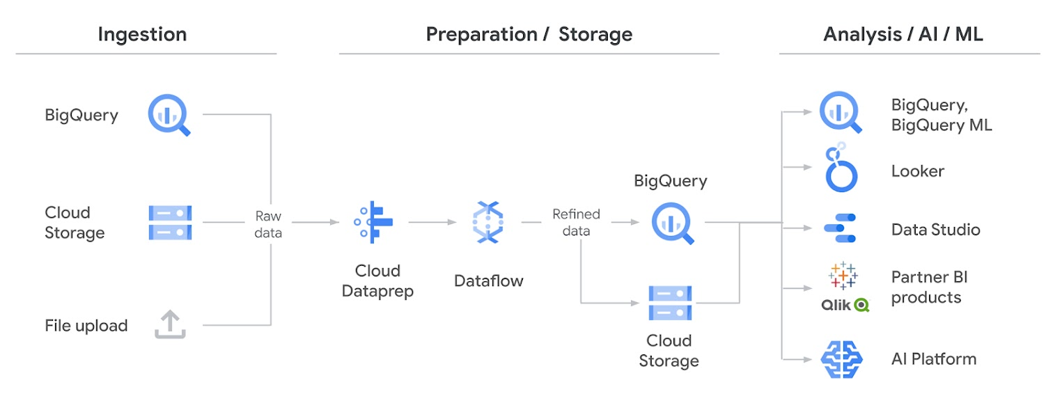 Cloud Dataprep 架構