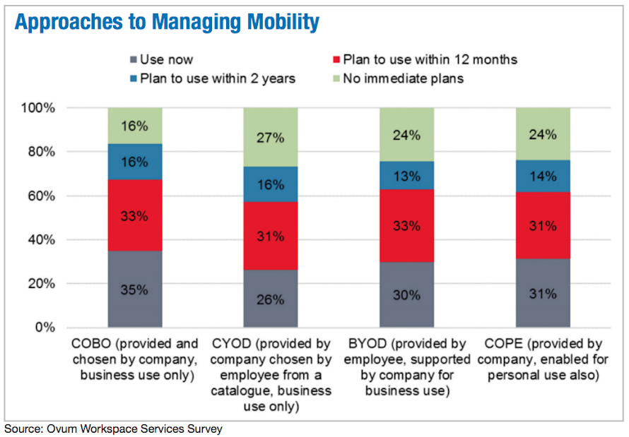 Approaches to Managing Mobility