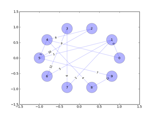 networkx-graph-example-pretty-1.png