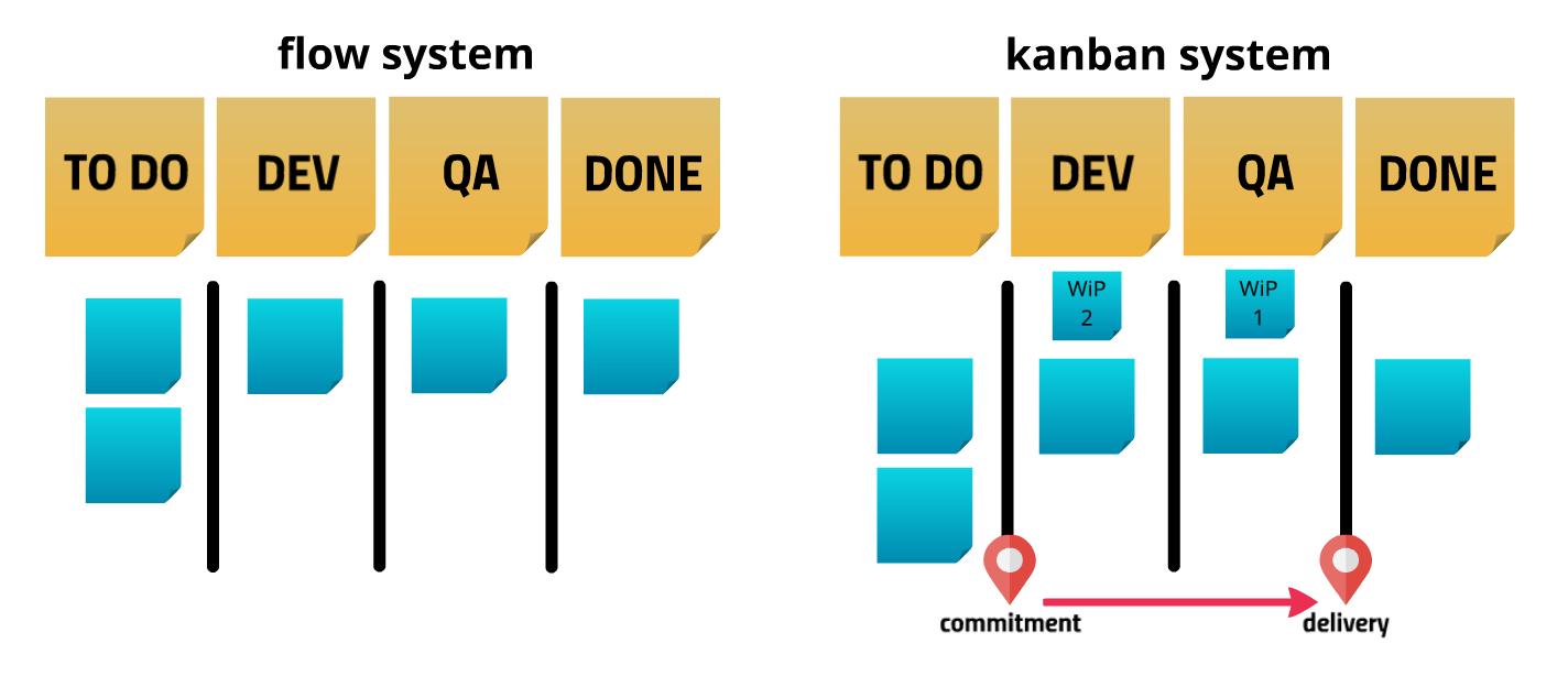 Mostra uma representação de um Flow System e Kanban System.