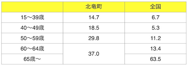 農業就業人口構成割合(販売農家)の対比(単位:%)