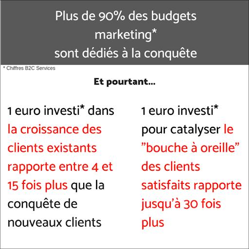 Croissance client
