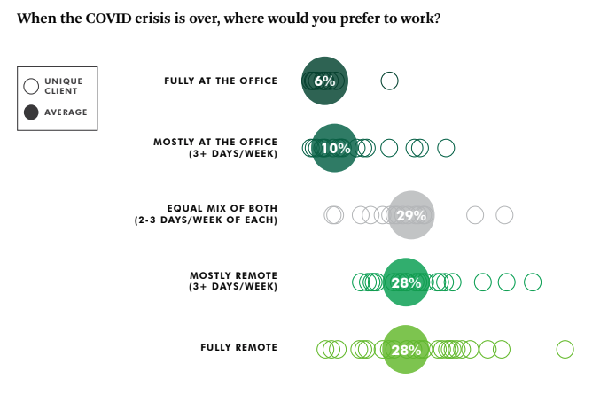 When the Covid crisis is over, 8most employees want to adopt a hybrid work model, to balance remote work and work at the office